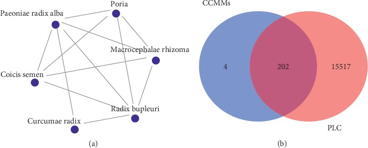 Systematic Elucidation of the Potential Mechanisms of Core Chinese Materia Medicas in Treating Liver Cancer Based on Network Pharmacology.